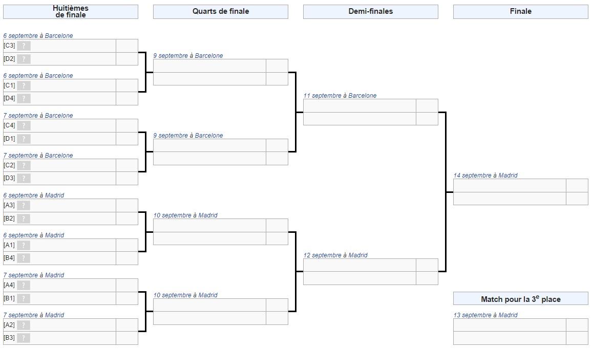 Guide programme et retransmissions t l du premier tour de la coupe du monde de basket - Coupe du monde de basket ...
