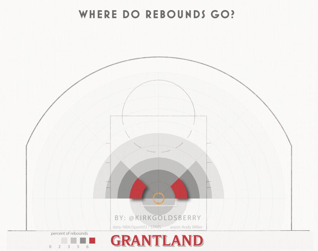 rebounds