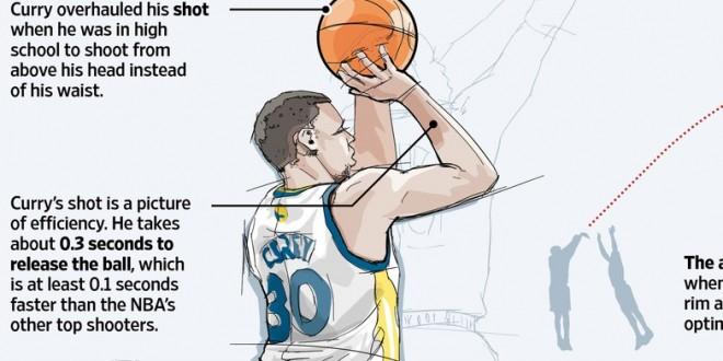 Etude: focus sur le shoot à trois points de Stephen Curry