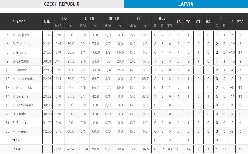 La Lettonie fait tomber la République tchèque Jan Vesely Dunk